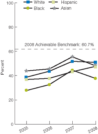 Trend line chart; percentage receiving fibrinolytic medication within 30 minutes, by race, from 2005 through 2008: White, 2005, 38.7, 2006, 43.6, 2007, 51.8, 2008, 51.0. Black, 2005, 27.7, 2006, 32.6, 2007, 44.5, 2008, 37.8. Hispanic, 2005, 36.8, 2006, 37.8, 2007, 43.2, 2008, 47.6. Asian, 2005, 43.9, 2006, 45.5, 2007, 55.5, 2008, 48.2. 2008 Achievable Benchmark: 60.7%.