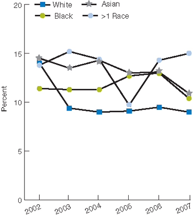Trend line chart, percentage reporting poor communication, by race, from 2002 through 2007 (first of three charts): White, 2002, 14.0, 2003, 9.4, 2004, 9.0, 2005, 9.1, 2006, 9.5, 2007, 9.0. Black, 2002, 11.4, 2003, 11.3, 2004, 11.3, 2005, 12.7, 2006, 13.0, 2007, 10.4. Asian, 2002, 14.5, 2003, 13.5, 2004, 14.3, 2005, 13.0, 2006, 13.1, 2007, 10.9. More than one race, 2002, 13.8, 2003, 15.2, 2004, 14.4, 2005, 9.7, 2006, 14.3, 2007, 15.0.