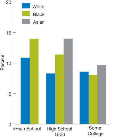 Bar chart, percentage of adult ambulatory patients who reported poor communication, by race/education, in 2007 (first of four charts): White, Less than High School, 10.9, High School Grad, 8.3, At Least Some College, 8.6. Black, Less than High School, 14.0, High School Grad, 11.4, At Least Some College, 8.0. Asian, Less than High School, N/A, High School Grad, 14.0, At Least Some College,  9.7.