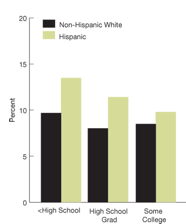 Bar chart, percentage of adult ambulatory patients who reported poor communication, by ethnicity/education, in 2007 (second of four charts):  Non-Hispanic White, Less than High School, 9.7, High School Grad, 8.0, At Least Some College, 8.5. Hispanic, Less than High School, 13.5, High School Grad, 11.4, At Least Some College, 9.8.
