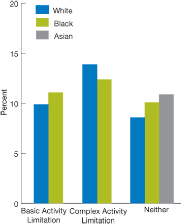 Bar chart, percentage of adult ambulatory patients who reported poor communication, by race/activity limitation, in 2007 (third of four charts): White, Basic Activity Limitation, 9.9, Complex Activity Limitation, 13.9, Neither, 8.6. Black, Basic Activity Limitation, 11.1, Complex Activity Limitation, 12.4, Neither, 10.1. Asian, Basic Activity Limitation, N/A, Complex Activity Limitation, N/A, Neither, 10.9.