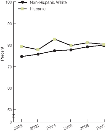 Second of four trend line charts; percentage; people with usual source of care; health provider usually asks about prescription medications and treatments from other doctors, by ethnicity, United States, 2002 through 2007: Non-Hispanic White, 2002, 74.6, 2003, 75.7, 2004, 77.3, 2005, 77.7, 2006, 79.1, 2007, 79.9. Hispanic, 2002, 79.3, 2003, 77.8, 2004, 82.7, 2005, 79.7, 2006, 81.0, 2007, 80.3.