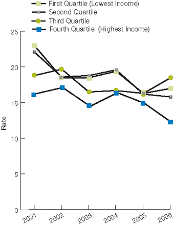 Trend line chart, percentage receiving medications by income for years 2002 through 2007. Fourth Quartile (highest), 2002, 16.2, 2003, 17.1, 2004, 14.5, 2005, 16.4, 2006, 14.9, 2007, 12.2. Third Quartile, 2002, 18.8, 2003, 19.7, 2004, 16.5, 2005, 16.7, 2006, 16.3, 2007, 18.5. Second Quartile, 2002, 22.1, 2003, 18.6, 2004, 18.8, 2005, 19.6, 2006, 16.2, 2007, 15.8. First Quartile (lowest), 2002, 23, 2003, 18.5, 2004, 18.5, 2005, 19.4, 2006, 16.3, 2007, 17.