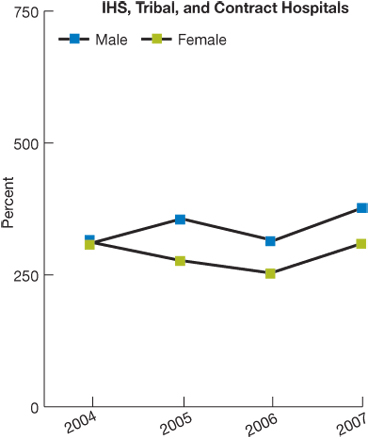 Trend line chart, rate of perforated appendixes in IHS, tribal, and contract hospitals, by gender,  for 2004 through 2007. Male, 2004, 309.2, 2005, 355.6, 2006, 315, 2007, 378.2. Female, 2004, 312.3, 2005, 277.2, 2006, 253.4, 2007, 309.2.