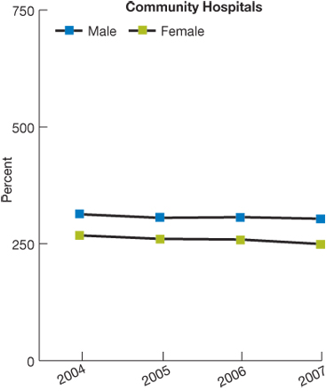 Trend line chart, rate of perforated appendixes in community hospitals,  by gender, for 2004 through 2007. Male, 2004, 313.1, 2005, 305.5, 2006, 306.9, 2007, 303.4. Female, 2004, 267.9, 2005, 260.5, 2006, 259.1, 2007, 249.5.