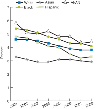 Trend line chart, percentage of home health patients by race/ethnicity from 2001 through 2008. White, 2001, 4.6, 2002, 4.6, 2003, 4.5, 2004, 4.3, 2005, 4.1, 2006, 3.9, 2007, 3.8, 2008, 3.8. Black, 2001, 5.4, 2002, 5.3, 2003, 5.1, 2004, 4.8, 2005, 4.6, 2006, 4.3, 2007, 4.3, 2008, 4.1. Asian, 2001, 3.3, 2002, 3.1, 2003, 2.9, 2004, 2.9, 2005, 3.1, 2006, 3.1, 2007, 3.0, 2008, 2.9. Hispanic, 2001, 4.8, 2002, 4.7, 2003, 4.4, 2004, 4.1, 2005, 4.0, 2006, 3.5, 2007, 3.2, 2008, 3.3. American Indian/Alaska Native, 200
