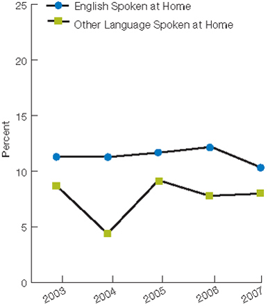 English Spoken at Home, 2003, 11.3, 2004, 11.3, 2005, 11.7, 2006, 12.2, 2007, 10.3; Other Language Spoken at Home, 2003, 8.7, 2004, 4.4, 2005, 9.2, 2006,  7.8, 2007, 8.