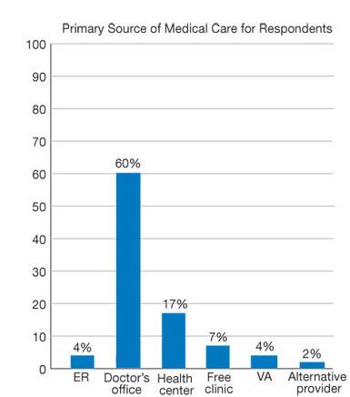 Figure 10.1. Primary source of medical care, LGBT population, 2008. For details, go to [D] Text Description below.