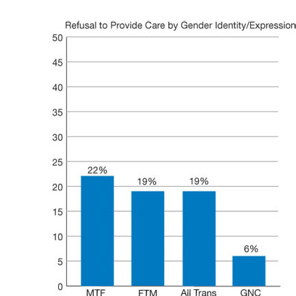 Figure 10.2. People who were refused medical care, by race and gender identity. For details, go to [D] Text Description below.