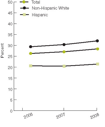 Figure 2.12. Patients beginning nephrology care more than 12 months before start of dialysis, by race and ethnicity, 2006-2008. For details, go to [D] Text Description below.