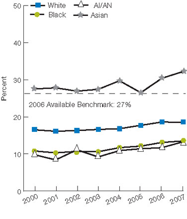 Figure 2.14. Dialysis patients who were registered on a waiting list for transplantation, by race and ethnicity, 2000-2007. For details, go to [D] Text Description below.
