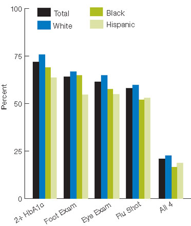 Figure 2.15. Adults age 40 and over with diagnosed diabetes who reported receiving four recommended services for diabetes in the calendar year (2+ HbA1c tests, foot exam, dilated eye exam, and flu shot), by race/ethnicity, 2008. For details, go to [D] Text Description below.