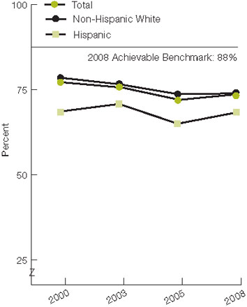 Figure 2.1. Women ages 50-74 who reported they had a mammogram within the past 2 years, by race and ethnicity, 2000, 2003, 2005, and 2008. For details, go to [D] Text Description below.