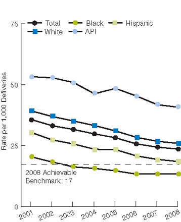 Figure 2.24. Obstetric trauma with 3rd or 4th degree laceration per 1,000 vaginal deliveries without instrument assistance, by race/ethnicity and area income, 2001-2008. For details, go to [D] Text Description below.