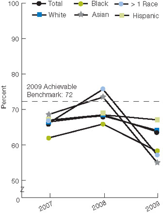 Figure 2.25. Children ages 19-35 months who received the 4:3:1:3:3:1:4 vaccine series, by race/ethnicity, 2007-2009. For details, go to [D] Text Description below.