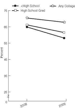 Figure 2.31. Adults with a major depressive episode in the last 12 months who received treatment for depression in the last 12 months, by race/ethnicity and education, 2008-2009. For details, go to [D] Text Description below.