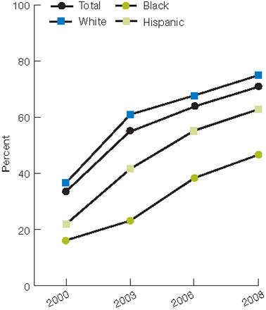 Figure 2.35. Female Medicare beneficiaries age 65 and over who reported ever being screened for osteoporosis with a bone mass or bone density measurement, by race/ethnicity and income, 2000-2008. For details, go to [D] Text Description below.