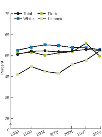 Figure 2.45. Adults with obesity who ever received advice from a health provider to exercise more, by race/ethnicity and education, 2002-2008. For details, go to [D] Text Description below.