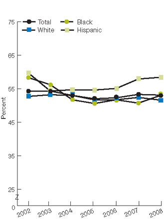 Figure 2.46. Adults with obesity who did not spend half an hour or more in moderate or vigorous physical activity at least three times a week, by race/ethnicity and activity limitation, 2002-2008. For details, go to [D] Text Description below.