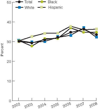 Figure 2.47. Children ages 2-17 for whom a health provider gave advice within the past 2 years about exercise, by race/ethnicity and income, 2002-2008. For details, go to [D] Text Description below.
