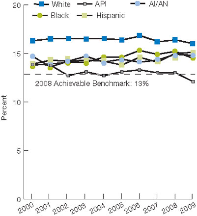 Figure 2.52. Long-stay nursing home residents whose need for help with daily activities increased, by race/ethnicity, 2000-2009. For details, go to [D] Text Description below.