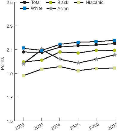 Figure 2.53. Mean locomotion score gain among patients in an inpatient rehabilitation facility for stroke, by race/ethnicity, 2002-2007. For details, go to [D] Text Description below.