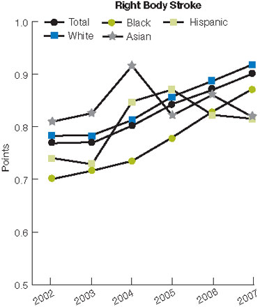 Figure 2.54. Mean communication score gain among patients in an inpatient rehabilitation facility for stroke, by side of body affected and race/ethnicity, 2002-2007. For details, go to [D] Text Description below.