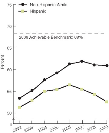 Figure 2.55. Adult home health care patients who had less shortness of breath between the start and end of a home health care episode, by race and ethnicity, 2002-2009. For details, go to [D] Text Description below.