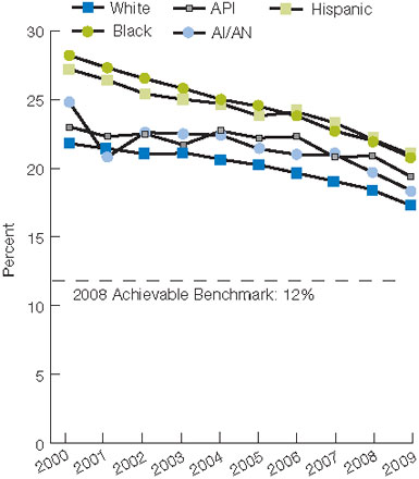Figure 2.56. Short-stay (left) and high-risk long-stay (right) nursing home residents with pressure sores, by race/ethnicity, 2000-2009. For details, go to [D] Text Description below.