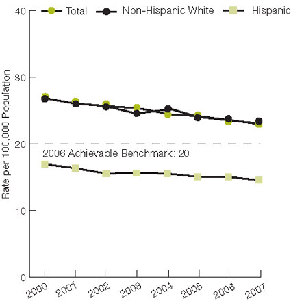 Figure 2.5. Age-adjusted breast cancer deaths per 100,000 women, by race and ethnicity, 2000-2007. For details, go to [D] Text Description below.