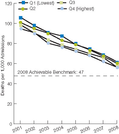 Figure 2.7. Inpatient deaths per 1,000 adult hospital admissions with heart attack, by race/ethnicity and area income, 2001-2008. For details, go to [D] Text Description below.