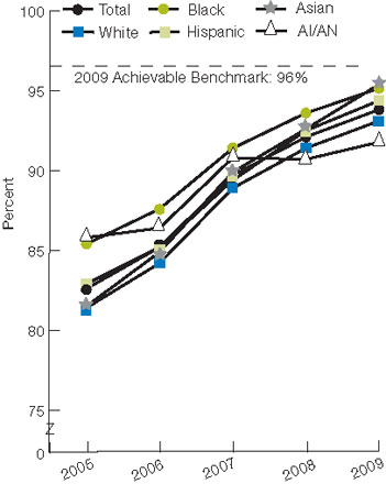 Figure 2.8. Hospital patients with heart failure and left ventricular systolic dysfunction prescribed ACE inhibitor or ARB at discharge, by race/ethnicity, 2005-2009. For details, go to [D] Text Description below.