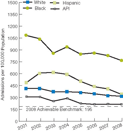 Figure 2.9. Admissions for congestive heart failure per 100,000 population, age 18 and over, by race/ethnicity and area income, 2001-2008. For details, go to [D] Text Description below.