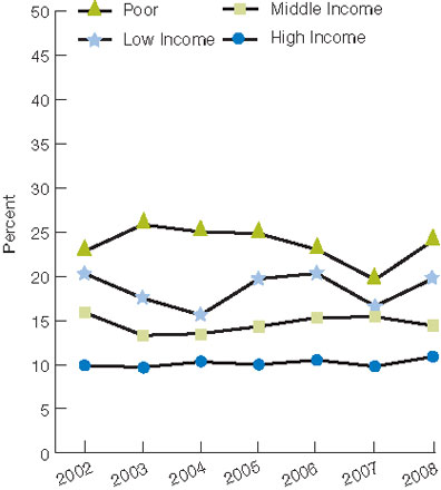 Figure 4.1. Adults who needed care right away for an illness, injury, or condition in the last 12 months who sometimes or never got care as soon as wanted, by race and income, 2002-2008. For details, go to [D] Text Description below.