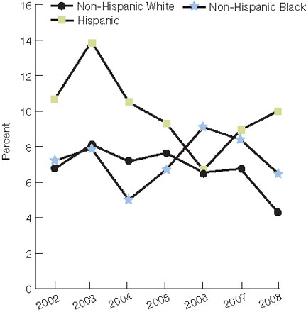 Figure 4.2. Children who needed care right away for an illness, injury, or condition in the last 12 months who sometimes or never got care as soon as wanted, by ethnicity and income, 2002-2008. For details, go to [D] Text Description below.