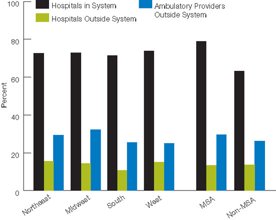 Figure 6.6. Hospitals with electronic exchange of patient information on medication history, by region and geographic location, 2009. For details, go to [D] Text Description below.