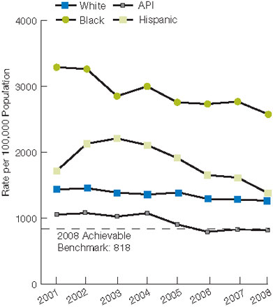 Figure 7.2. Potentially avoidable hospitalization rates, by race/ethnicity and area income, 2001-2008. For details, go to [D] Text Description below.