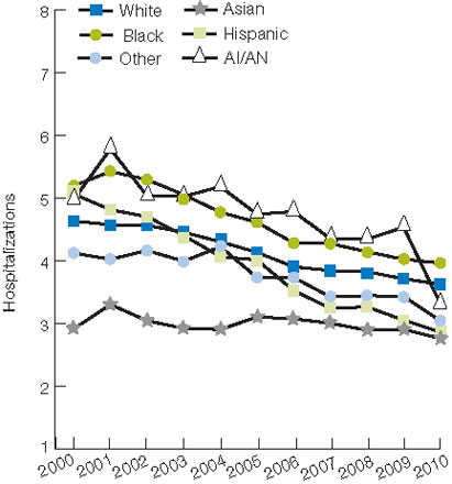 Figure 7.5. Medicare home health patients with potentially avoidable hospitalizations within 30 days of start of care, by race/ethnicity, 2000-2010. For details, go to [D] Text Description below.