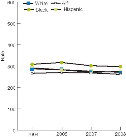 Figure 7.6. Perforated appendixes per 1,000 admissions for appendicitis, age 18 and over, by race/ethnicity and area income, 2004-2008. For details, go to [D] Text Description below.