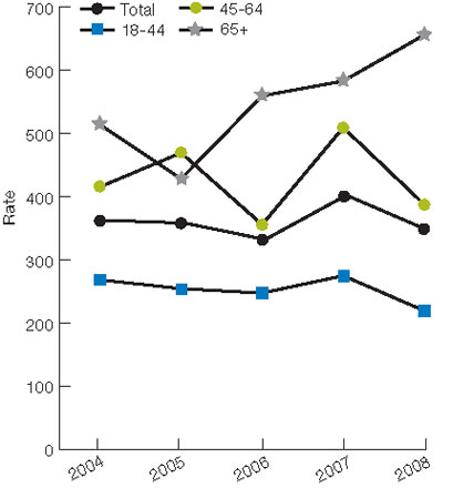 Figure 7.7. Perforated appendixes per 1,000 admissions for appendicitis, age 18 and over, in IHS, Tribal, and contract hospitals, by age and gender, 2004-2008. For details, go to [D] Text Description below.