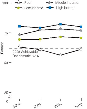 Figure 7.8. Males age 75 and over who reported having a prostate-specific antigen test or a digital rectal exam within the last 12 months, by race and income, 2004-2010. For details, go to [D] Text Description below.