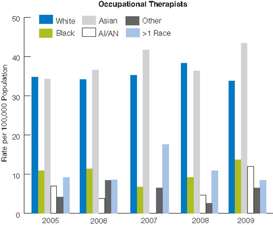 Figure 8.3. U.S. occupational therapy, physical therapy, and speech-language pathology professionals, by race and ethnicity, 2005-2009 . For details, go to [D] Text Description below.