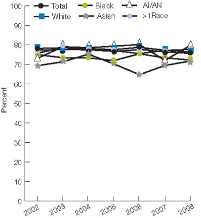 Figure 9.8. People with a usual primary care provider, by race and family income, 2002-2008. For details, go to [D] Text Description below.