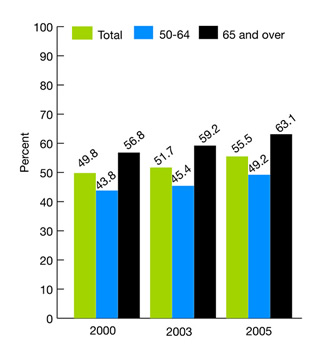 Figure 2.1. Adults age 50 and over who ever received colorectal cancer screening (colonoscopy, sigmoidoscopy, proctoscopy, or fecal occult blood test [FOBT]), 2000, 2003, and 2005. bar chart. percent. 2000, total, 49.8, 50-64, 43.8, 65 and over, 56.8, 2003, total, 51.7, 50-64, 45.4, 65 and over, 59.2, 2005, total, 55.5, 50-64, 49.2, 65 and over, 63.1