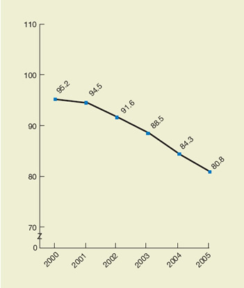 Colorectal cancer diagnosed at advanced stage per 100,000 population age 50 and over, 2000-2005. trend line chart. Rate per 100,000 population (50+). 2000, 95.2, 2001, 94.5, 2002, 91.6, 2003, 88.5, 2004, 84.3, 2005, 80.8