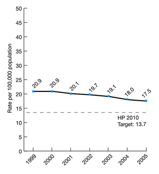 Colorectal cancer deaths per 100,000 population per year, United States, 1999-2005. trend line chart. HP 2010 Target: 13.7. Rate per 100,000 population. 1999, 20.9, 2000, 20.9, 2001, 20.1, 2002, 19.7, 2003, 19.1, 2004, 18, 2005, 17.5