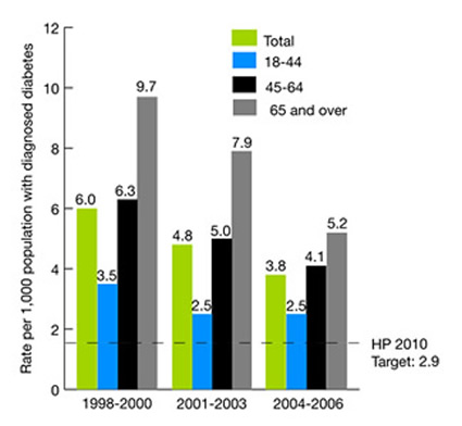 Hospital admissions for lower extremity amputations per 1,000 adults 18 and over with diabetes, 1998-2000, 2001-2003, and 2004-2006. HP 2010 Target: 2.9. bar chart. 1998-2000, total, 6.0, 18-44, 3.5, 45-64, 6.3, 65 and over, 9.7, 2001-2003, total, 4.8, 18-44, 2.5, 45-64, 5.0, 65 and over, 7.9, 2004-2006, total, 3.8, 18-44, 2.5, 45-64, 4.1, 65 and over, 5.2