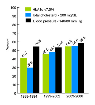 Adults age 40 and over with diagnosed diabetes with HbA1c, total cholesterol, and blood pressure under control, 1988-1994, 1999-2002, and 2003-2006. bar chart. percent. 1988-1994, HbA1c < 7.0%, 41.2, total cholesterol < 200 mg/dL, 29.9, Blood pressure < 140/80 mm-Hg, 54.5, 1999-2002, HbA1c < 7.0%, 45.5,total cholesterol < 200 mg/dL, 48.1,Blood pressure < 140/80 mm-Hg, 53.4, 2003-2006, HbA1c < 7.0%, 54.6,total cholesterol < 200 mg/dL, 54.9,Blood pressure < 140/80 mm-Hg, 58.5