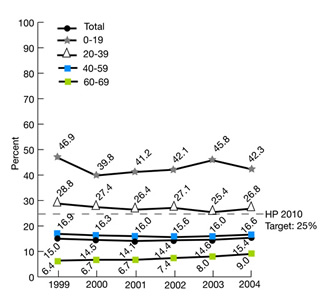 Figure 2.14. Dialysis patients who were registered on a waiting list for transplantation, by age group, 1999-2004. HP2010 TARGET 25%. trend line chart. Total, 1999, 15.0%, 2000, 14.5%, 2001, 14.1%, 2002, 14.4%, 2003, 14.6%, 2004, 15.4%;  0-19, 1999, 46.9%, 2000, 39.8%, 2001, 41.2%, 2002, 42.1%, 2003, 45.8%, , 2004, 42.3%;  20-39, 1999, 28.8%, 2000, 27.4%, 2001, 26.4%, 2002, 27.1%, 2003, 25.4%, , 2004, 26.8%; 40-59, 1999, 16.9%, 2000, 16.3%, 2001, 16.0%, 2002, 15.6%, 2003, 16.0%, , 2004, 16.6%; 60-69, 1999,