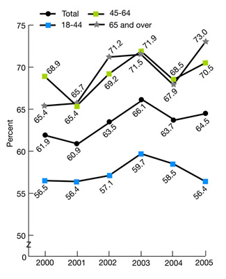 Figure 2.15. Adult current smokers with a checkup in the last 12 months who received advice to quit smoking, 2000-2005. trend line chart. percent. Total, 2000, 61.9, 2001, 60.9, 2002, 63.5, 2003, 66.1, 2004, 63.7, 2005, 64.5; 18-44, 2000, 56.5, 2001, 56.4, 2002, 57.1, 2003, 59.7, 2004, 58.5, 2005, 56.4; 45-64, 2000, 68.9, 2001, 65.4, 2002, 69.2, 2003, 71.9, 2004, 68.5, 2005, 70.5; 65 and over, 2000, 65.4, 2001, 65.7, 2002, 71.2, 2003, 71.5, 2004, 67.9, 2005, 73.0